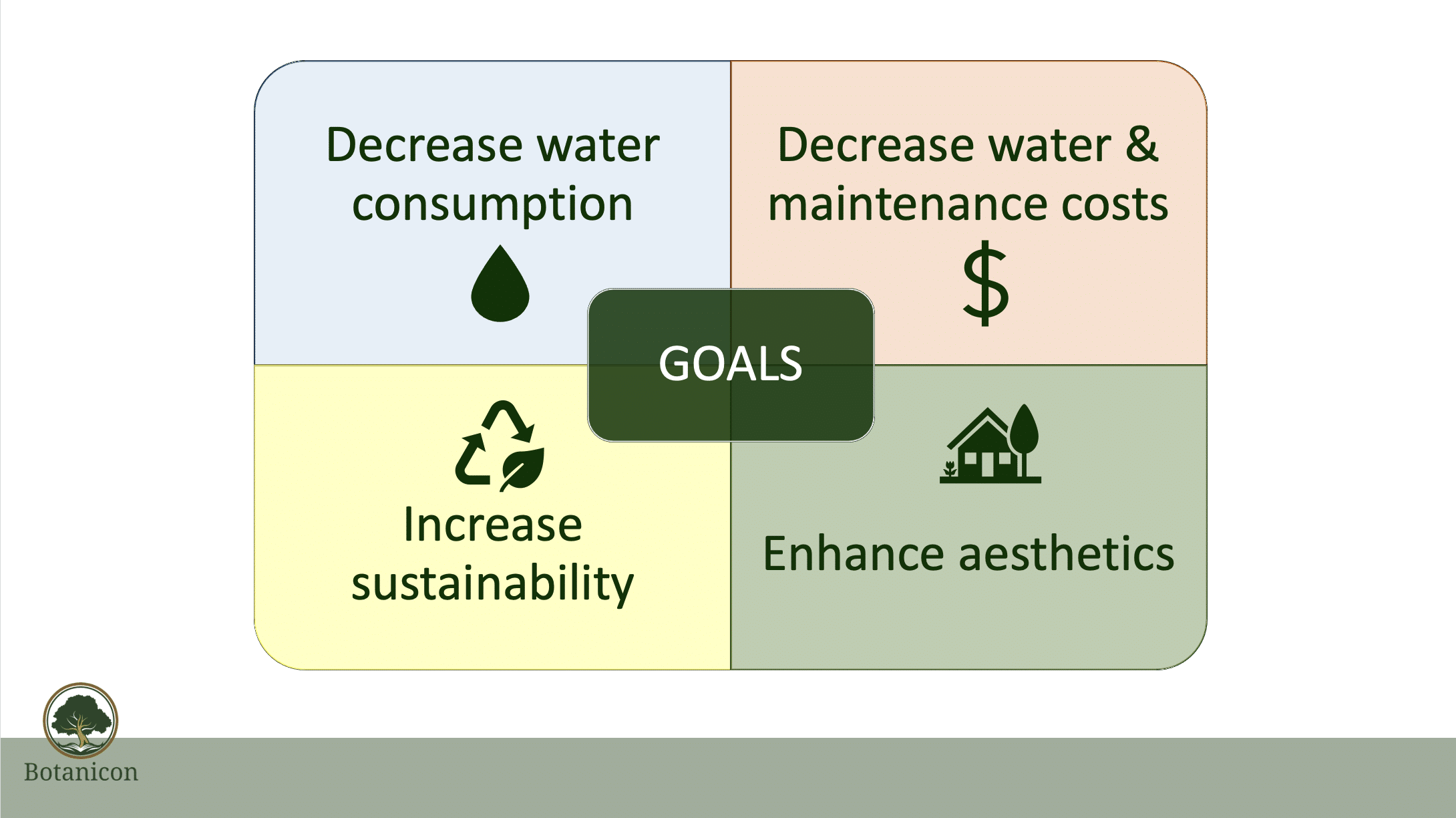 Landscaping goals, decrease water, maintenance, increase sustainability, enhance aesthetics
